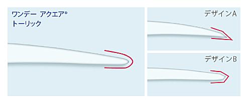 ワンデーアクエアトーリックのレンズエッジデザイン
