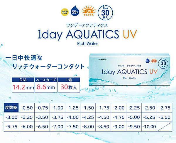 ワンデーアクアティクスUVの度数規格