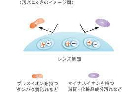 2ウィークピュア うるおいプラスの両性イオン素材