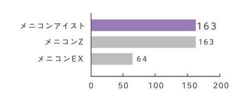 メニコンアイストの酸素透過性