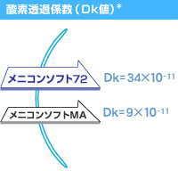 メニコンソフト72のDK値