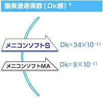 メニコンソフトSの酸素透過性