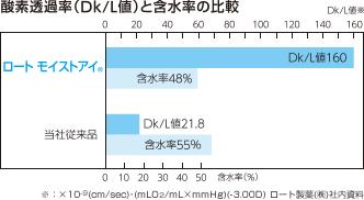 ロートモイストアイのDK値と含水率比較